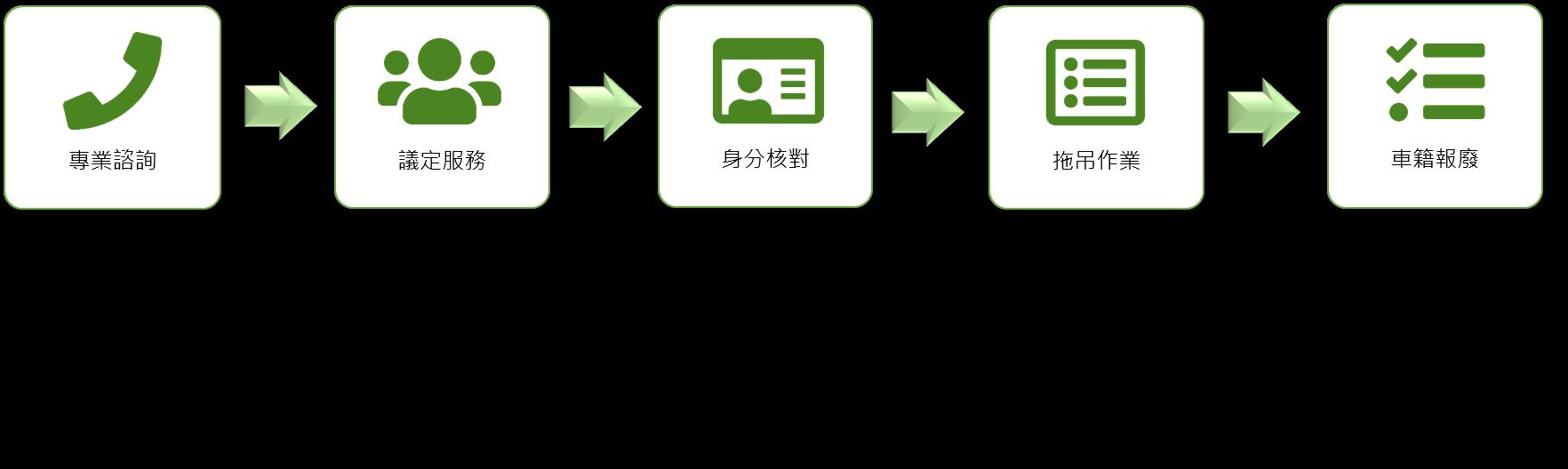 廢車回收服務流程